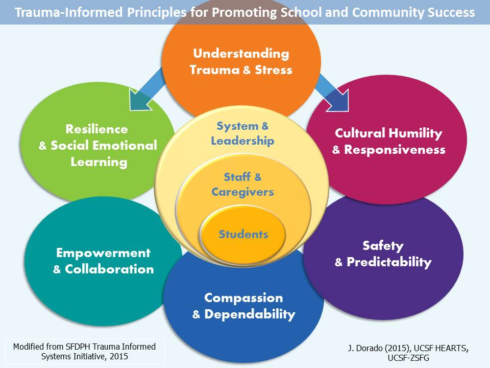 The How And Why Of Trauma Informed >> Hearts Trauma Informed Principles Ucsf Hearts